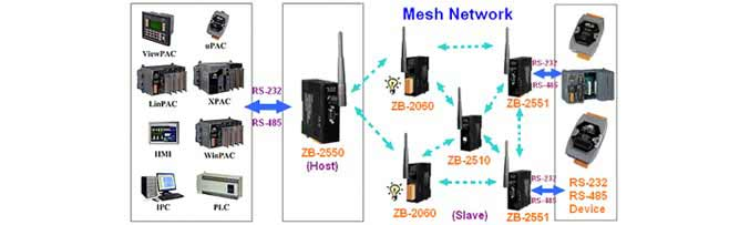 Zigbee Wireless Application