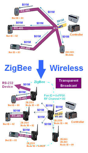 Zigbee Wireless Application Software